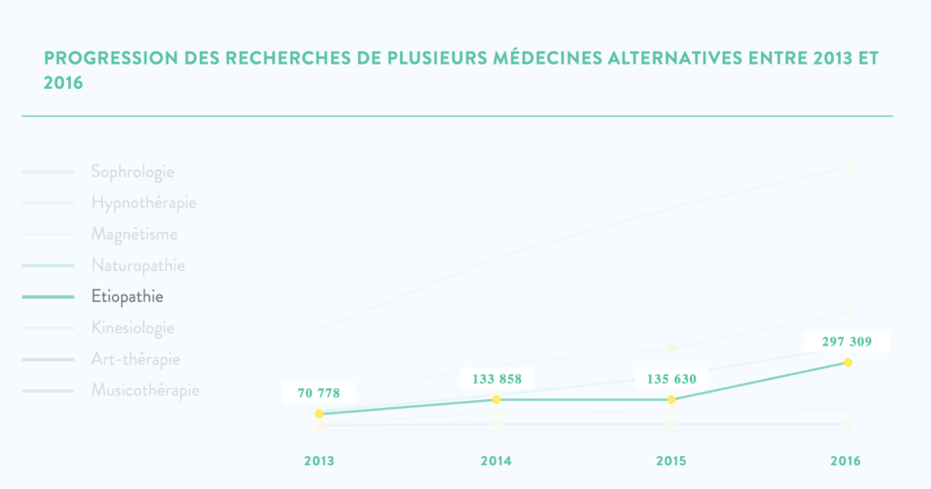 progression medecines alternatives